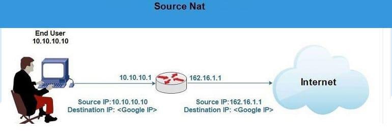 Source Nat